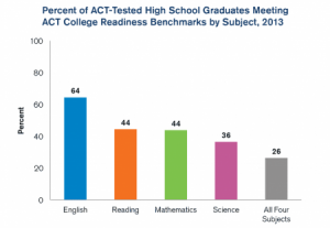 The results of the 2013 college readiness test administered by the ACT. Chart courtesy ACT, Inc.