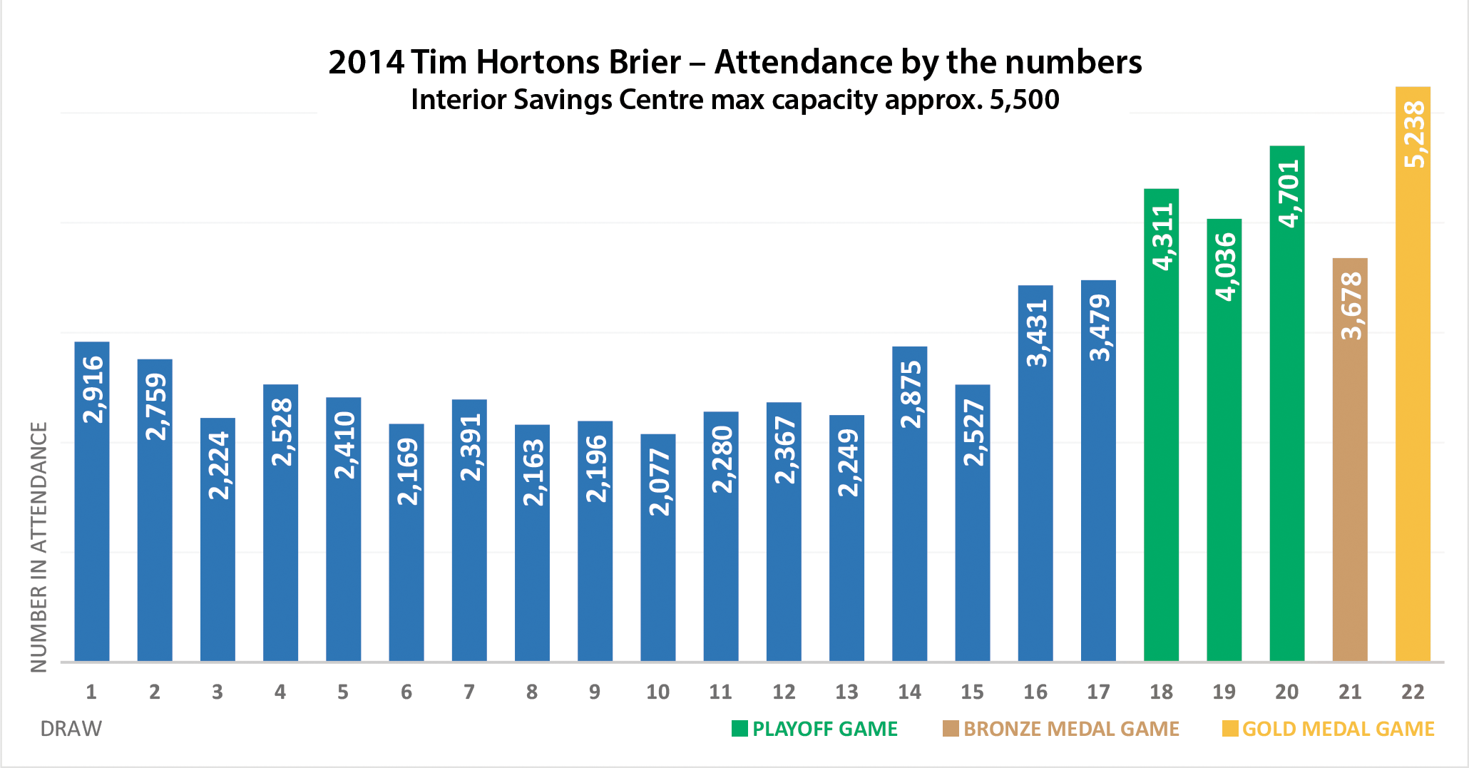 Kamloops Host To Least Attended Brier In 25 Years The