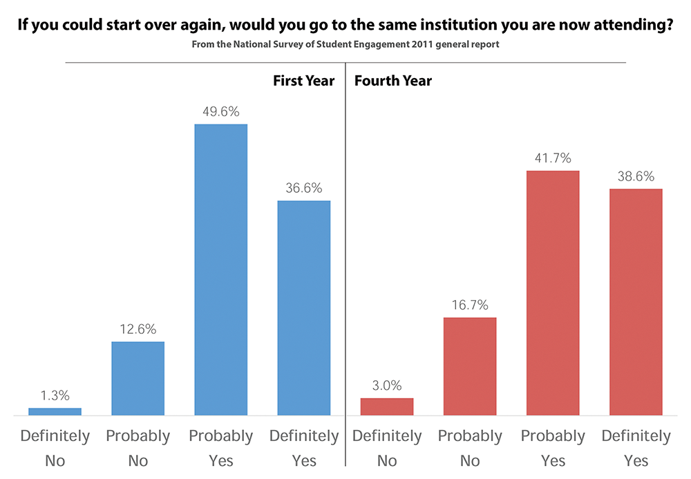If you could start over again, would you go to the same institution you are now attending? From the National Survey of Student Engagement 2011 general report. Used with permission from TRU institutional planning and analysis