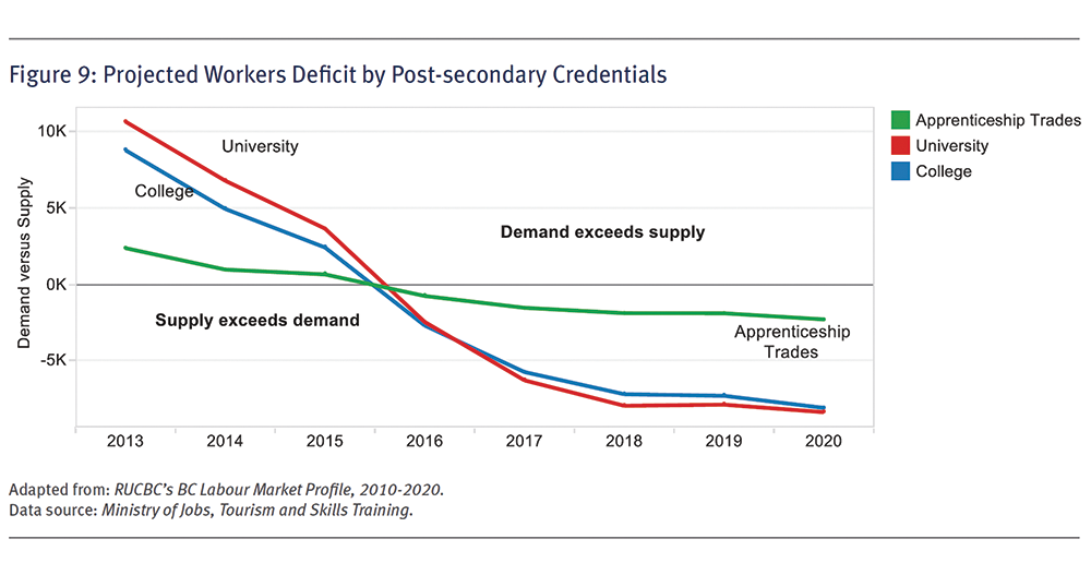 This graph, found in the 2013/14-2015/16 TRU Institutional Accountability Plan and Report, shows that around midway through 2015, demand for workers will begin exceeding supply. (Image courtesy TRU)