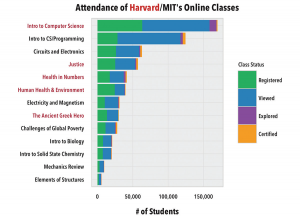 Harvard and MIT teamed up to release data that reveals poor completion rates in MOOCs. But do those rates matter? Image courtesy Max Woolf